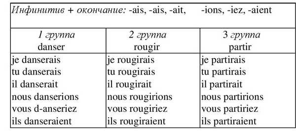 Futur dans le passé, французский язык