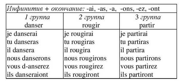 Futur simple, французский язык