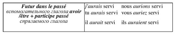 Futur antérieur dans le passé, французский язык