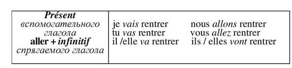 Futur immédiat, французский язык
