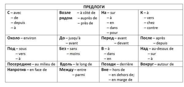 предлоги во французском языке