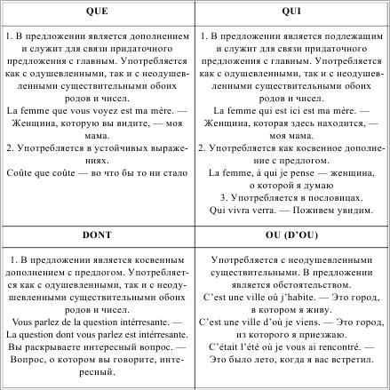 таблица Относительные местоимения