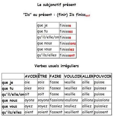 Сослагательное наклонение французский язык