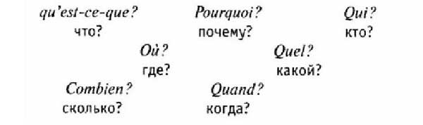 Вопросительное предложение, французский язык