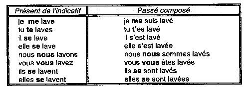 Залог во французском языке