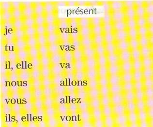 Спряжение глагола aller в изъявительном наклонении