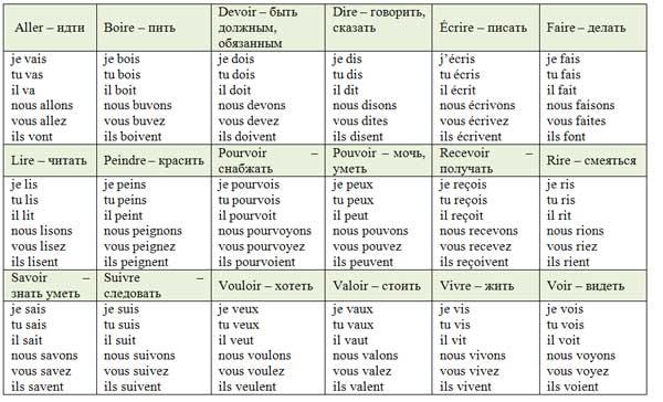 Французские глаголы