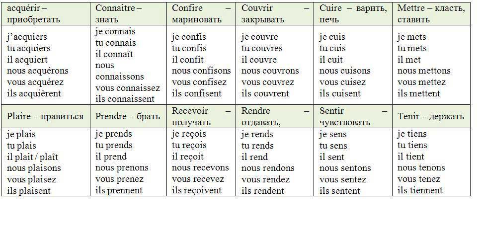 Глаголы 3 группы, таблицы | Французский ...: french-online.ru/французские-глаголы-3-группы
