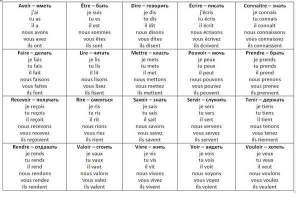 Склонение французских глаголов
