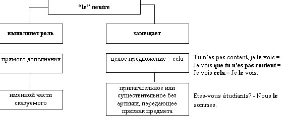 Le neutre и его варианты в русском