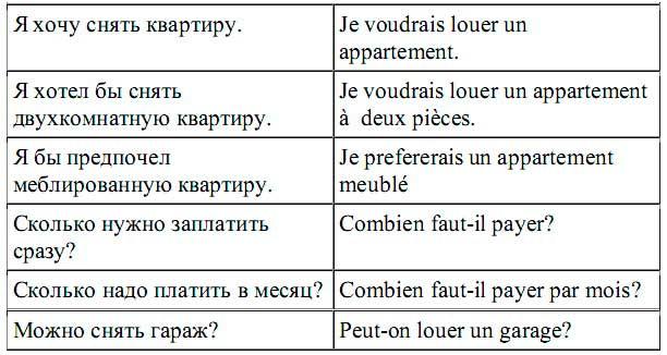 французские слова  по теме аренда квартиры