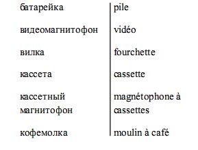 французские слова с переводом