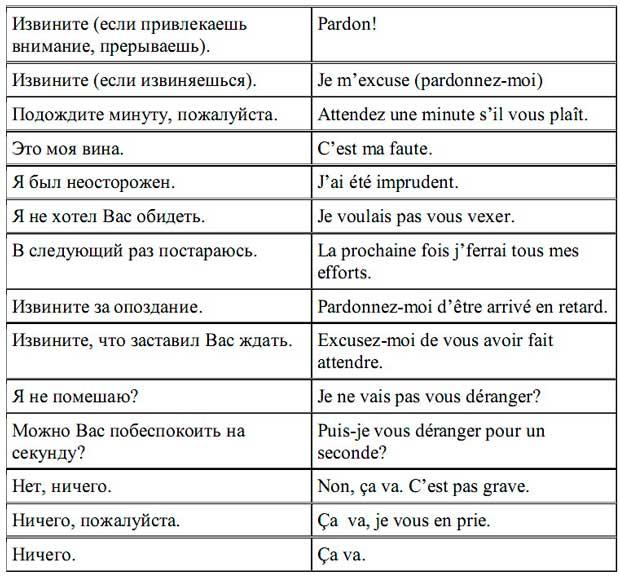 фразы на французском