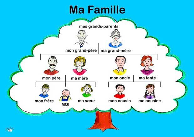 Лексика на тему «Семья»
