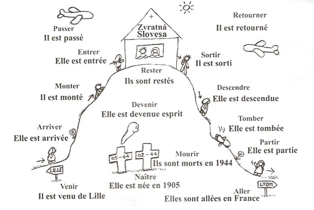 French passe compose essayer