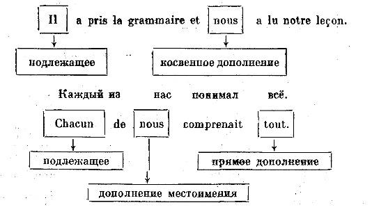 pronom