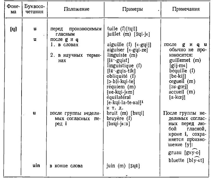 phonema ɥ