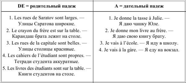 Предлоги À, de французский язык