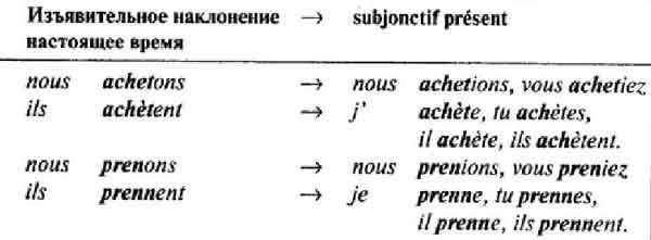 Сослагательное наклонение во французском (Subjonctif)