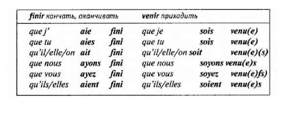 Сослагательное наклонение во французском