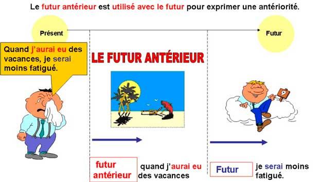 французский язык, времена