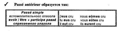 Непосредственное предпрошедшее время во французском языке