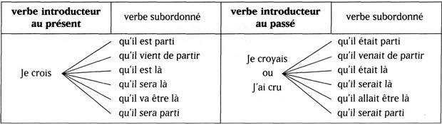 Согласование времен во французском языке